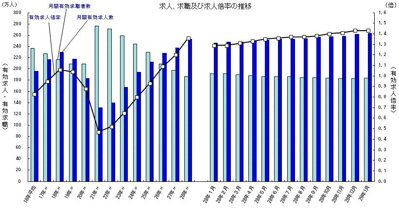 平成29年1月有効求人倍率