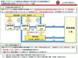 20200414_新型コロナウィルス関連の技能実習生の在留書申請の取り扱い02